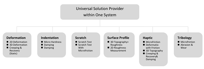 Universal Solution Provider within One System